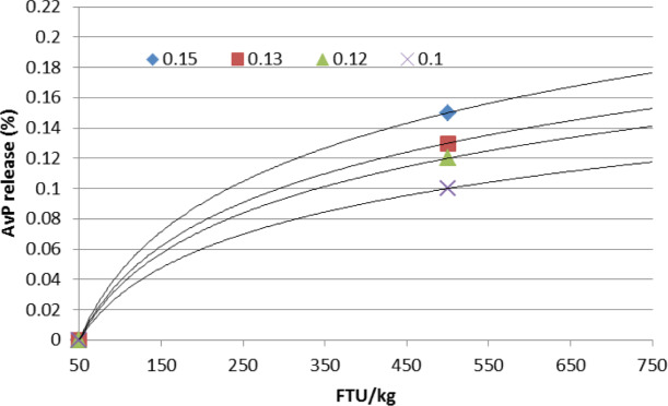 Assessing Measurements In Feed Enzyme Research Phytase