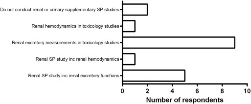 Renal studies in safety pharmacology and toxicology: A