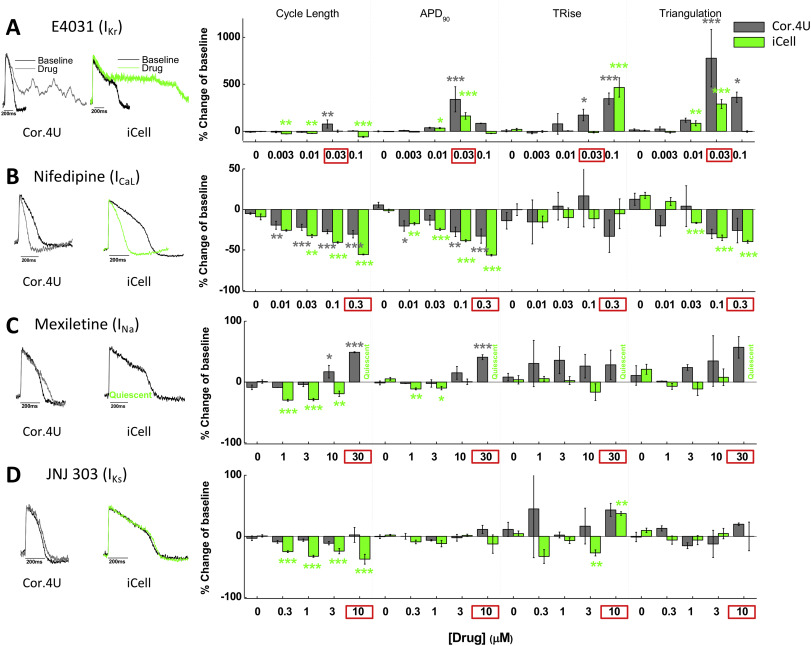 Electrophysiological characterization of drug response in