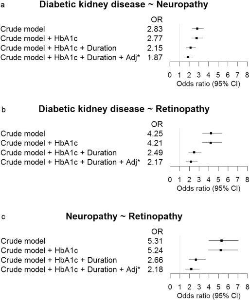 Clustering Of Microvascular Complications In Type 1 Diabetes