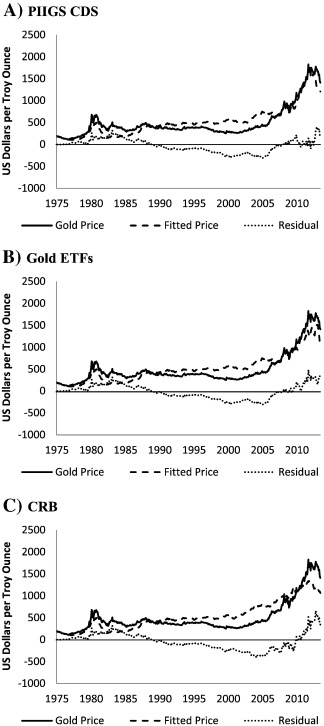 The gold price in times of crisis - ScienceDirect