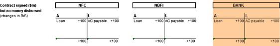 Paragone tra il credito concesso dalle banche, e quello concesso da società commerciale (NFC) e società finanziarie non bancarie (NFBI)
