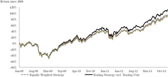 Google searches and stock returns - ScienceDirect