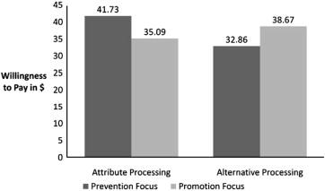 Regulatory fit from attribute-based versus alternative-based