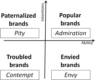 the four quadrants of the brands as intentional agents framework