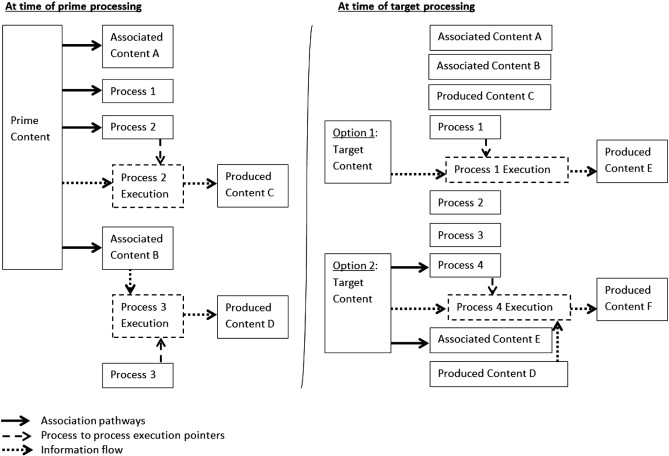 Content and process priming: A review - ScienceDirect
