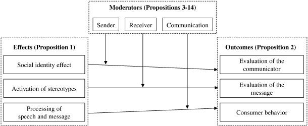 Accents in Business Communication: An integrative model and ...