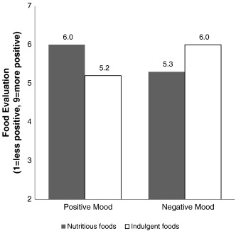 Better moods for better eating?: How mood influences food