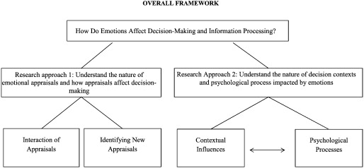 The psychology of appraisal: Specific emotions and decision