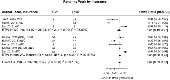 Return to work after shoulder arthroplasty: a systematic
