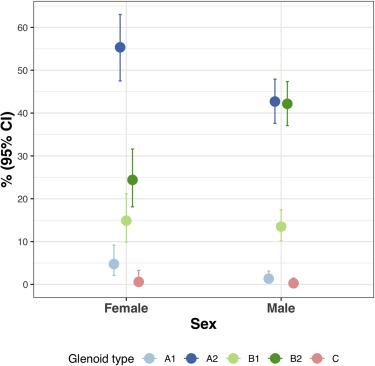 Prearthroplasty glenohumeral pathoanatomy and its
