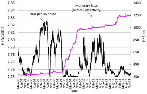 2 Monetary Base Of HKD Before Discount Window DW Activity And USD Exchange Rate In The Convertibility Zone With Strong Side Limit At S 775
