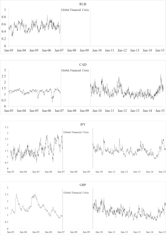 Modeling the joint dynamic value at risk of the volatility