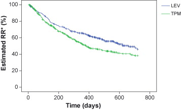 Long-term effects of levetiracetam and topiramate in