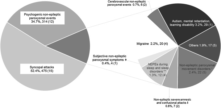 Frequency of a false positive diagnosis of epilepsy: A