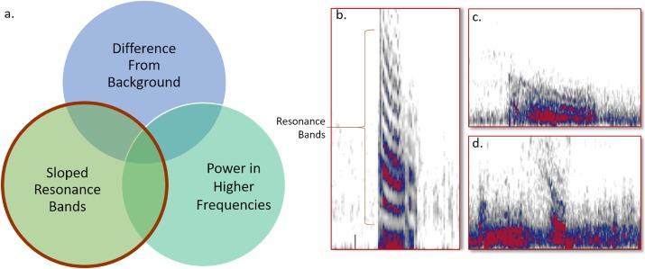 Evaluation of a novel median power spectrogram for seizure detection