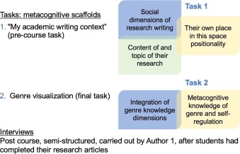 Scaffolding Genre Knowledge And Metacognition Insights From An L2