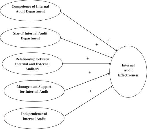 Factors affecting the internal audit effectiveness: A survey