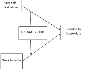 Implications for IFRS principles-based and US GAAP rules