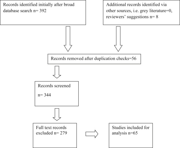 Nursing interventions in stroke care delivery: An evidence-based