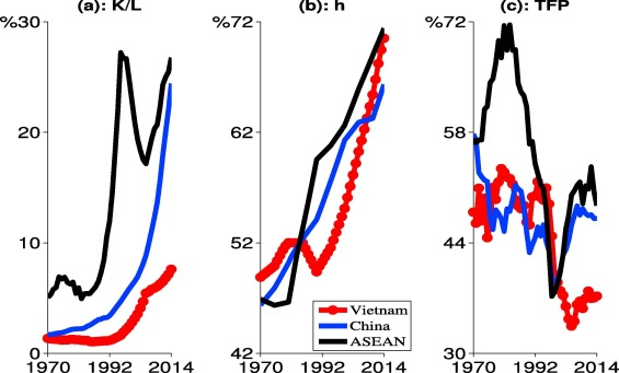 Vietnam: The next asian Tiger? - ScienceDirect