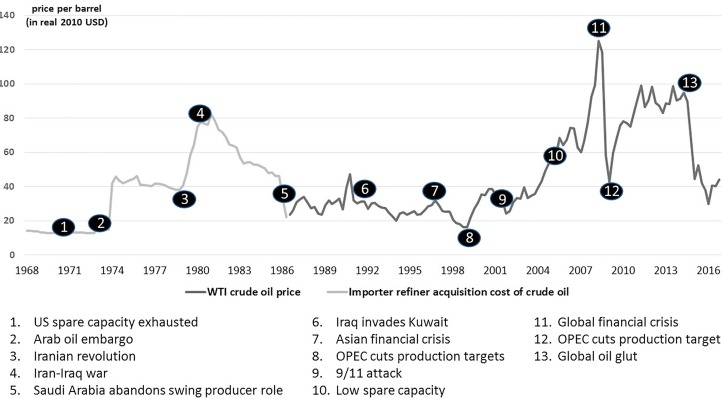 The economic and financial properties of crude oil: A review