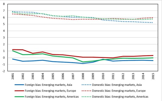 Determinants of foreign and domestic investment bias in global bond