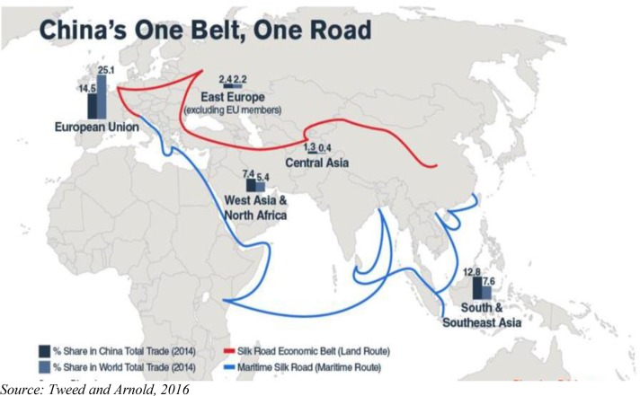 The Impact Of China S One Belt One Road Initiative On International Trade In The Asean Region Sciencedirect
