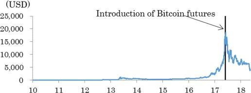bitcoin futures crashing market)