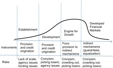 development of regulatory mechanism in banking