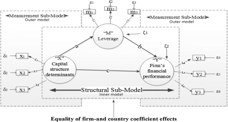 Determinants of capital structure and firm financial performance—A