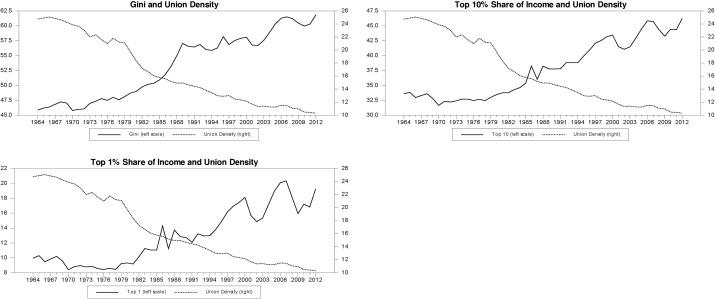 Inequality and unionization within the United States