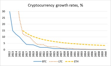Can cryptocurrencies fulfil the functions of money? - ScienceDirect