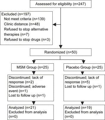Efficacy of methylsulfonylmethane (MSM) in osteoarthritis pain of