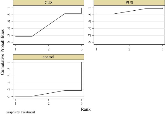 Effectiveness of continuous and pulsed ultrasound for the