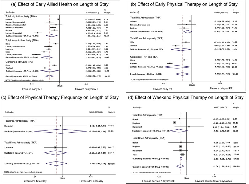 Early commencement of physical therapy in the acute phase following