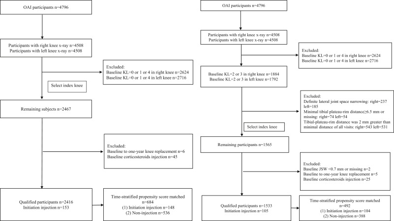 Intra-articular corticosteroids and the risk of knee