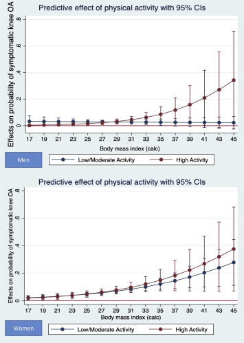The different influence of high levels of physical activity