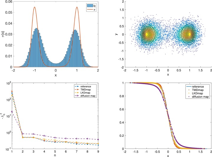 Diffusion maps tailored to arbitrary non-degenerate Itô processes on