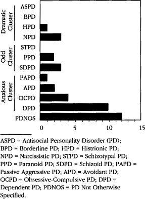 Personality Disorders in Elderly Inpatients With Major