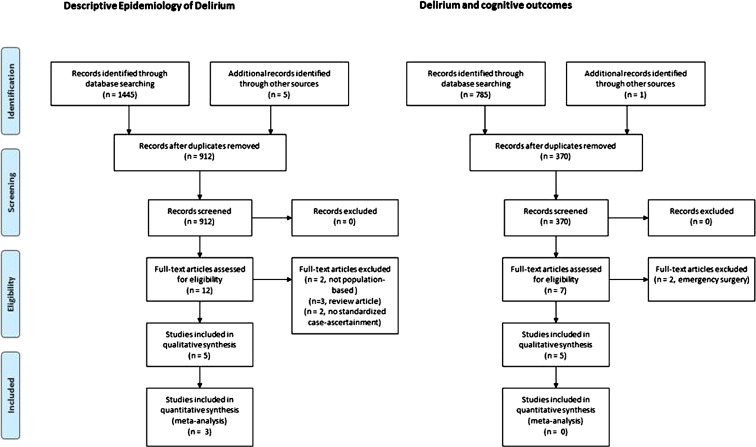 The epidemiology of delirium challenges and opportunities for prisma flow diagram ccuart Image collections