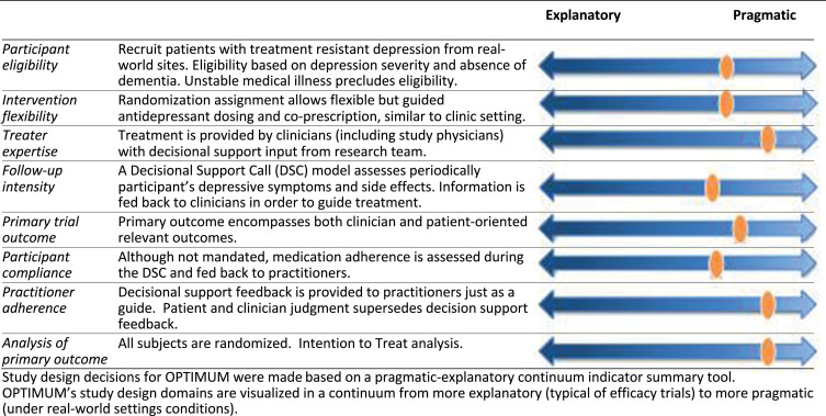 Optimizing Outcomes of Treatment-Resistant Depression in