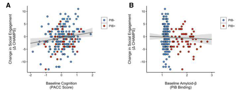 Social Engagement and Amyloid-β-Related Cognitive Decline in