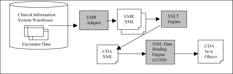 Mediclass a system for detecting and classifying encounter based the system integration layer of the mediclass architecture aggregates and transforms encounter data from a clinical information science warehouse into java ccuart Choice Image