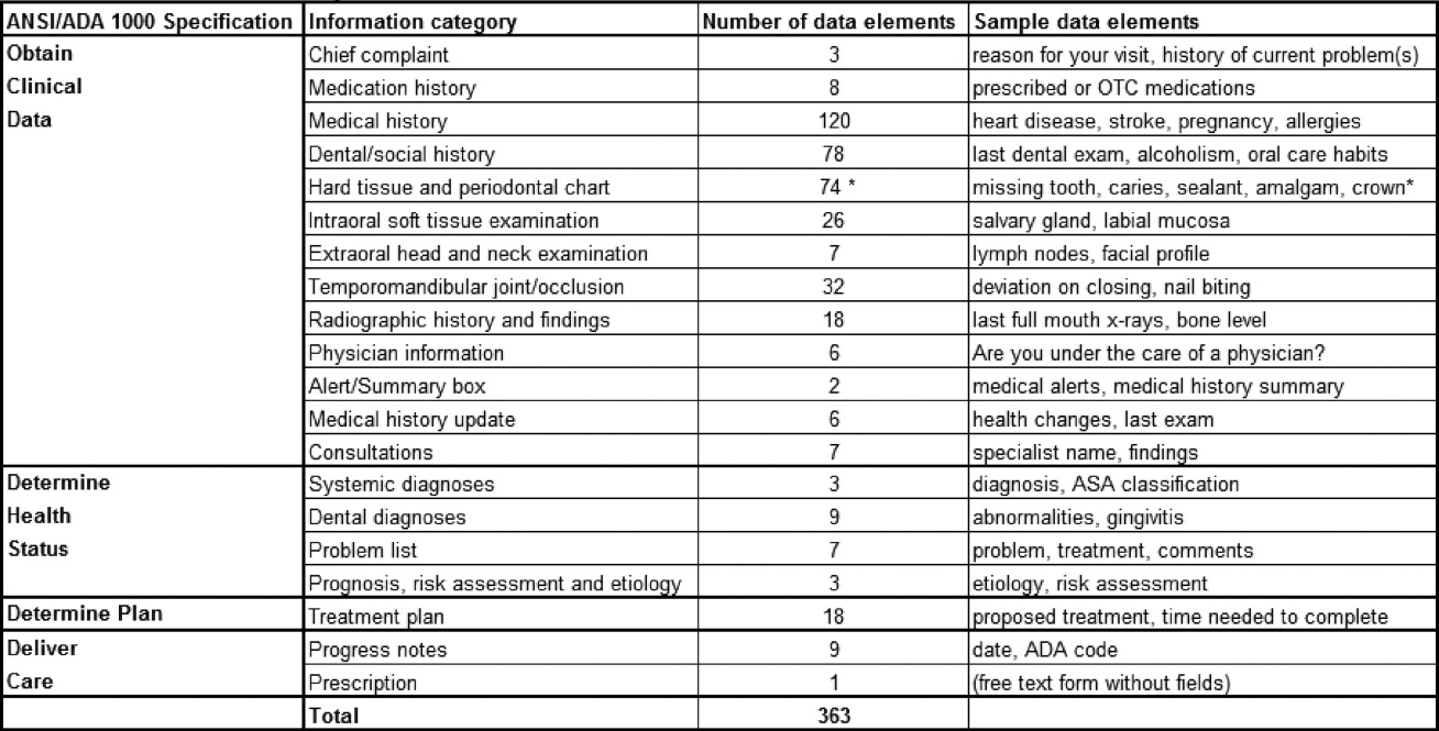 A qualitative investigation of the content of dental paper based the table lists the 20 general information categories typically contained in dental records the number of corresponding data fields and sample data fields biocorpaavc Gallery