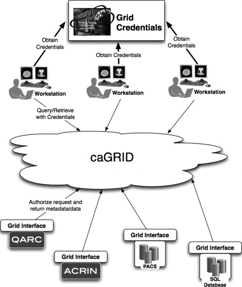 Sharing Data And Analytical Resources Securely In A Biomedical