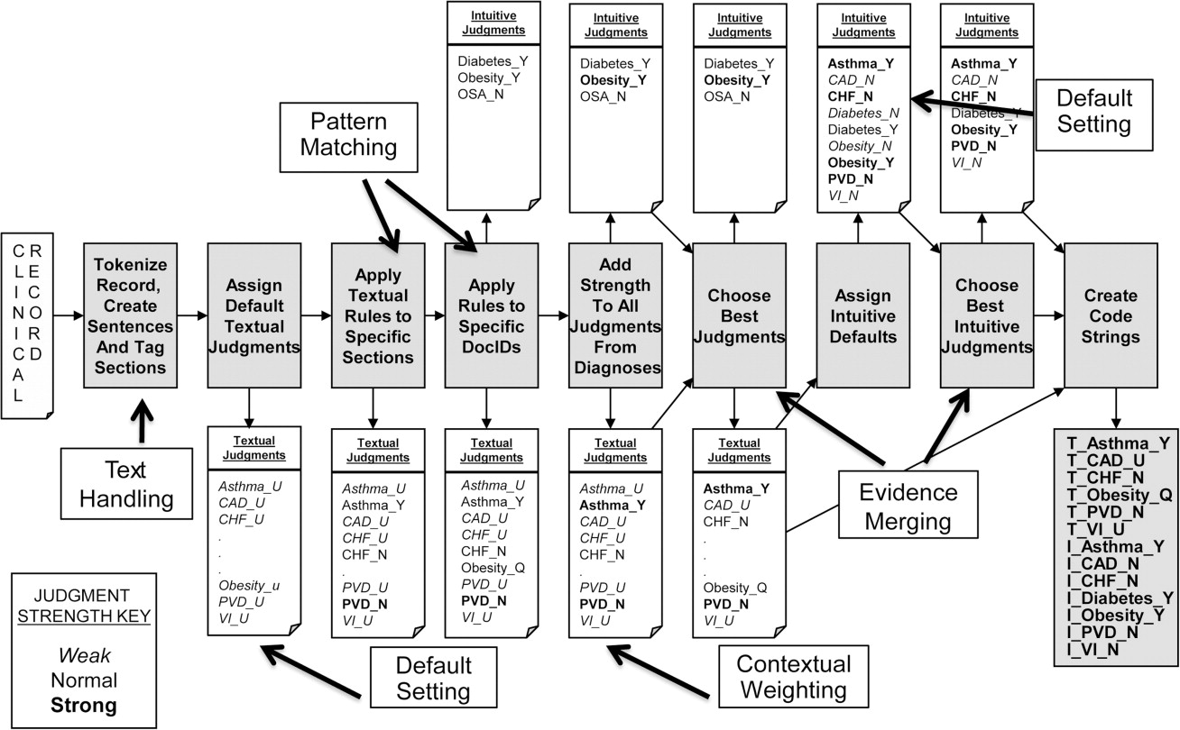 Description Of A Rule Based System For The I2b2 Challenge In Natural Process Flow Diagram Rules Lm Clinread This Shows Followed Each Clinical Record Note Anomaly That Q Textual Judgment Obesity