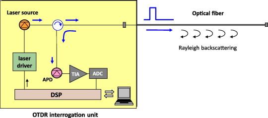 raman based fibre sensors trends and applications sciencedirect rh sciencedirect com