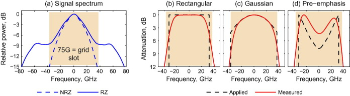 Experimental evaluation of prefiltering for 56 Gbaud DP-QPSK signal