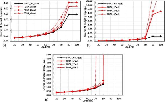 An autonomous recovery mechanism against optical distribution